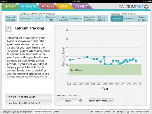 Calcium-pro app graphs and analyzes blood calcium levels. Adults should have blood calcium levels in the green area. Parathyroid tumors and parathyroid cancer is above the green line.
