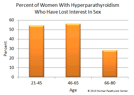 Hyperparathyroidism causes sex problems and sexual dysfunction in women.