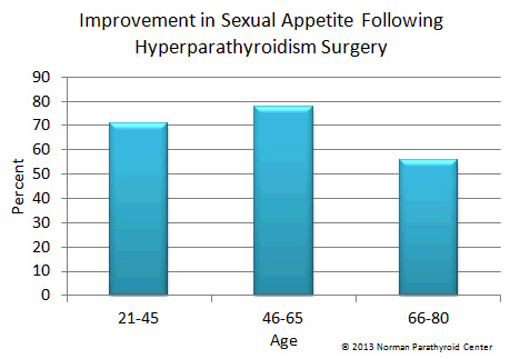 Increase in Sexual Desire in Women After Hyperparathyroidism Surgery.