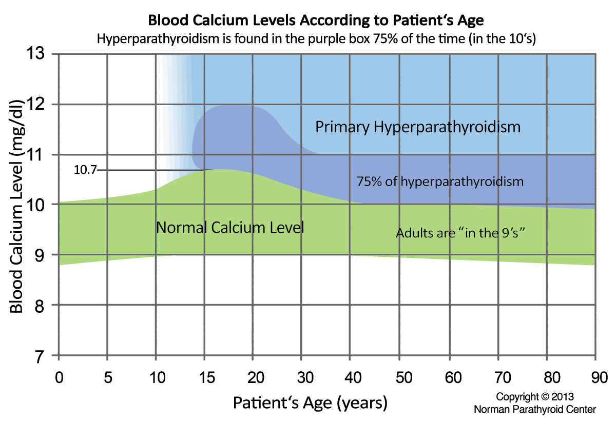 Normal range for blood calcium according to age